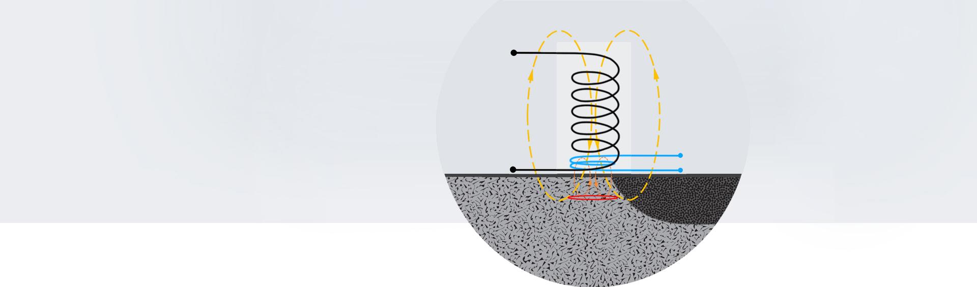 Das Wirbelstrom-Prüfverfahren